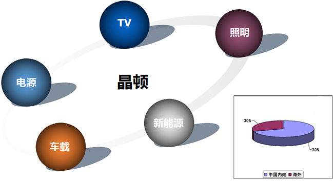 Customer Distribution